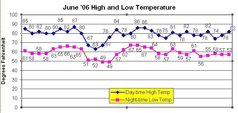 June temperatures