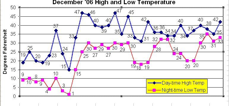 December temperatures